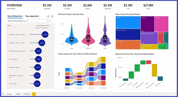 Gráficos do Power BI